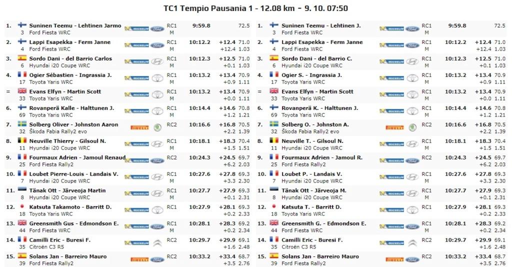 WRC: Rally d' Italia - Sardegna [8-10 Octubre] - Página 2 20-10-14