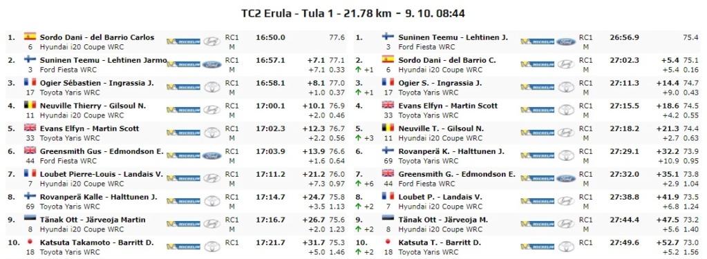 WRC: Rally d' Italia - Sardegna [8-10 Octubre] - Página 2 20-10-15