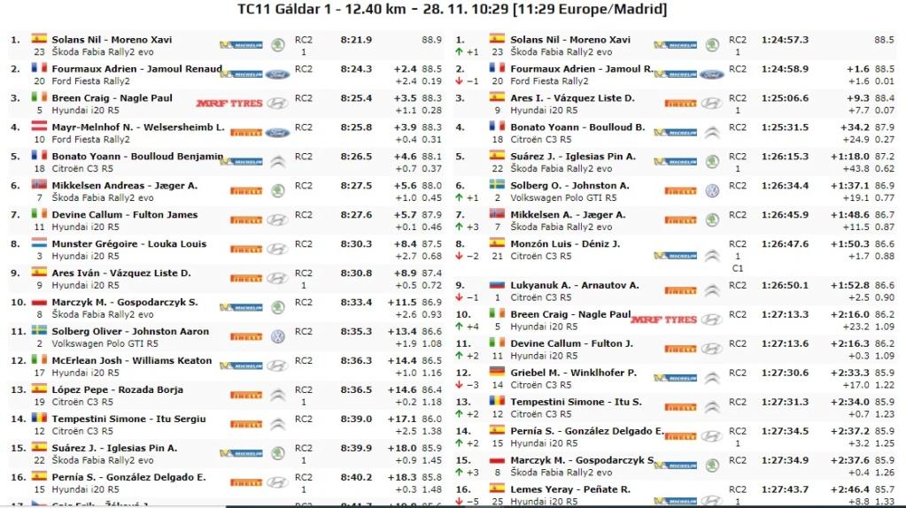 ERC + SCER + CERA: 44º Rallye Islas Canarias [26-28 Noviembre] - Página 7 20-11-53
