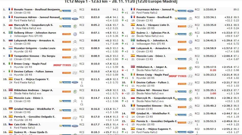ERC + SCER + CERA: 44º Rallye Islas Canarias [26-28 Noviembre] - Página 7 20-11-54