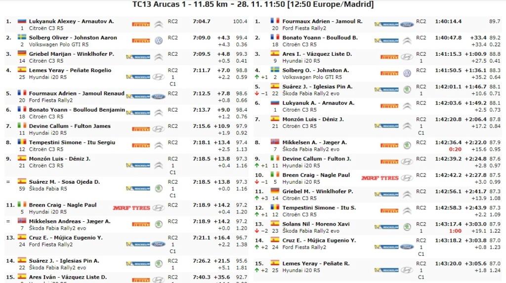 ERC + SCER + CERA: 44º Rallye Islas Canarias [26-28 Noviembre] - Página 7 20-11-55