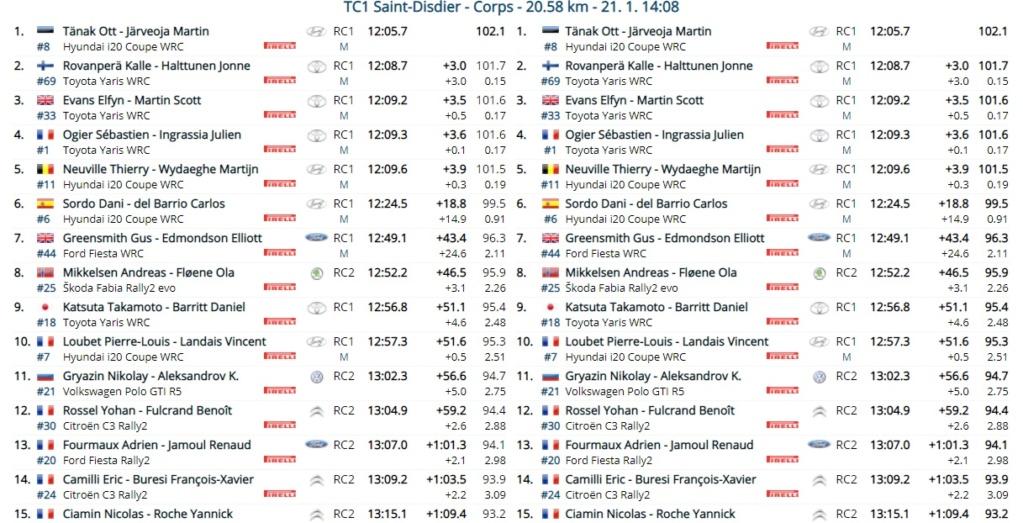 WRC: 89º Rallye Automobile de Monte-Carlo [18-24 Enero] - Página 4 21-01-10