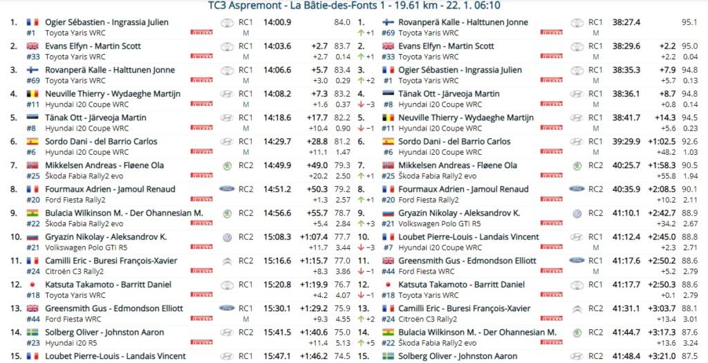 WRC: 89º Rallye Automobile de Monte-Carlo [18-24 Enero] - Página 6 21-01-12