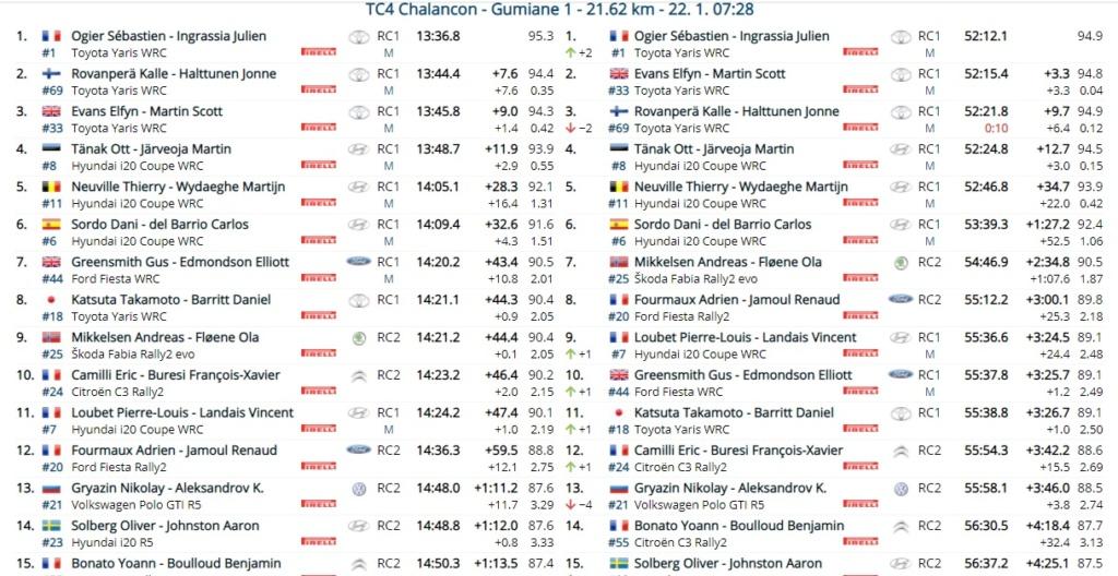 WRC: 89º Rallye Automobile de Monte-Carlo [18-24 Enero] - Página 6 21-01-13