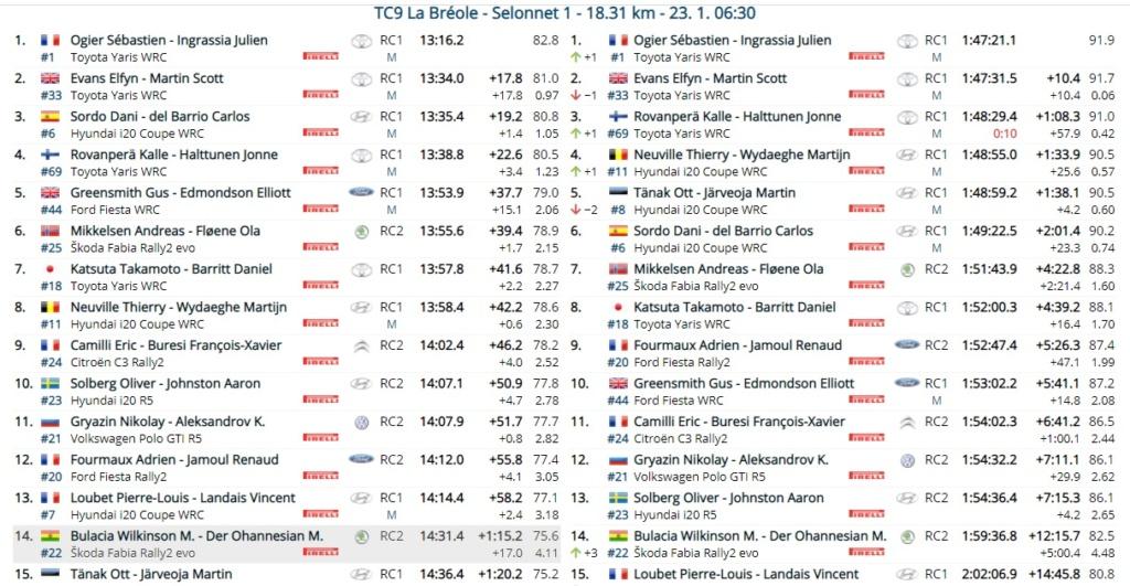WRC: 89º Rallye Automobile de Monte-Carlo [18-24 Enero] - Página 10 21-01-18