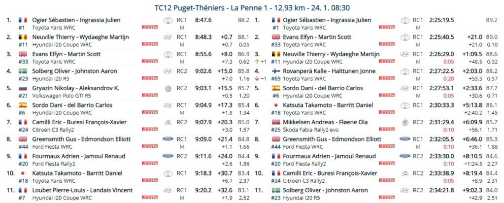 WRC: 89º Rallye Automobile de Monte-Carlo [18-24 Enero] - Página 14 21-01-24