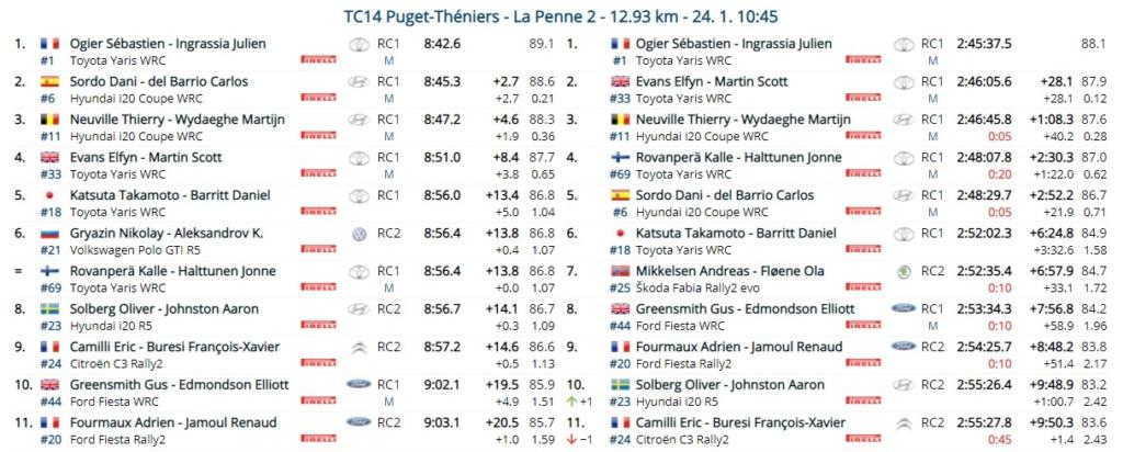 WRC: 89º Rallye Automobile de Monte-Carlo [18-24 Enero] - Página 15 21-01-26