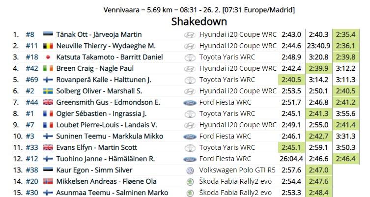 WRC: Arctic Rally Finland - Powered by CapitalBox [26-28 Febrero] - Página 3 21-02-25