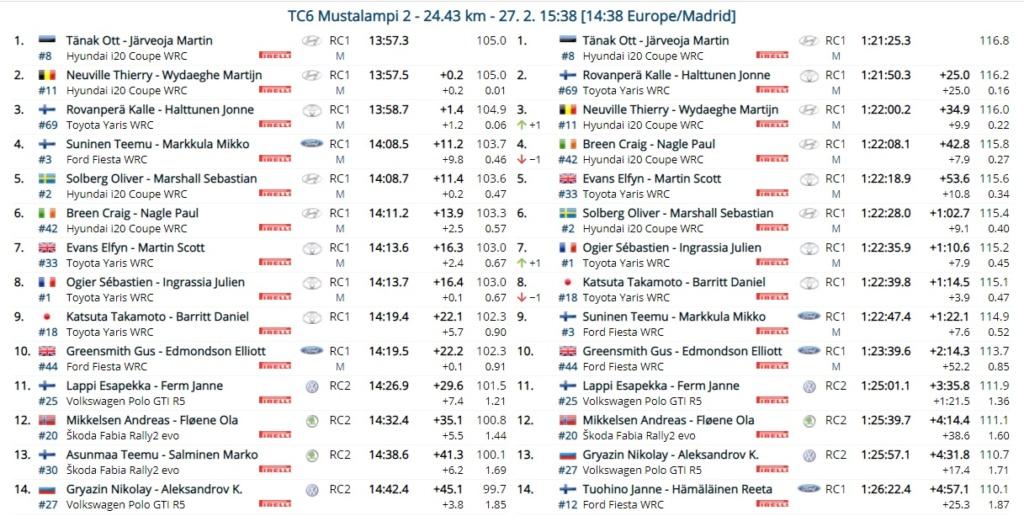 WRC: Arctic Rally Finland - Powered by CapitalBox [26-28 Febrero] - Página 5 21-02-28