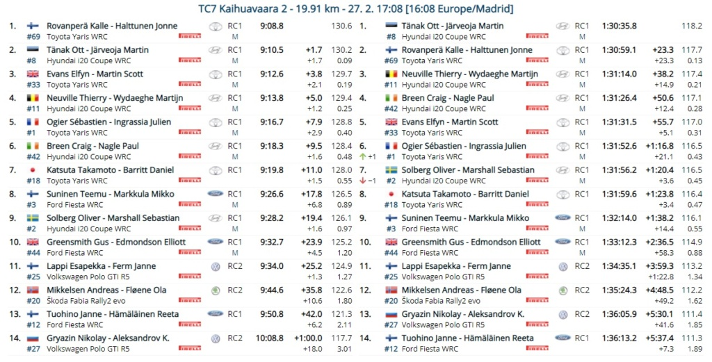 WRC: Arctic Rally Finland - Powered by CapitalBox [26-28 Febrero] - Página 6 21-02-29
