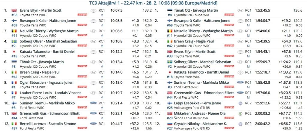 WRC: Arctic Rally Finland - Powered by CapitalBox [26-28 Febrero] - Página 7 21-02-31