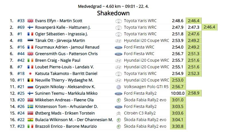 WRC: 46º Croatia Rally [22-25 Abril] - Página 3 21-04-16