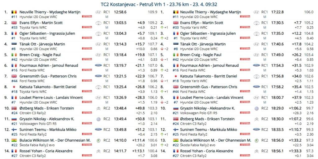 WRC: 46º Croatia Rally [22-25 Abril] - Página 5 21-04-24