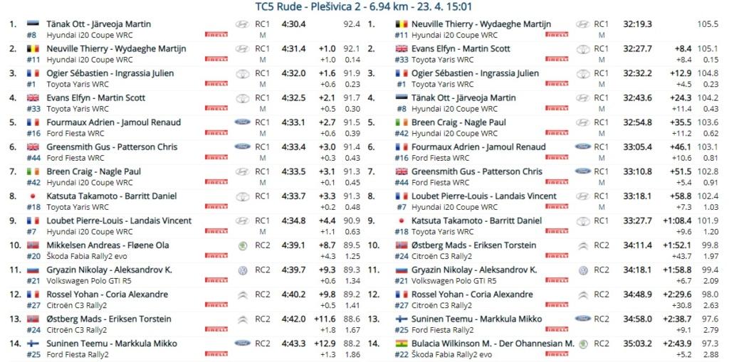 WRC: 46º Croatia Rally [22-25 Abril] - Página 6 21-04-27