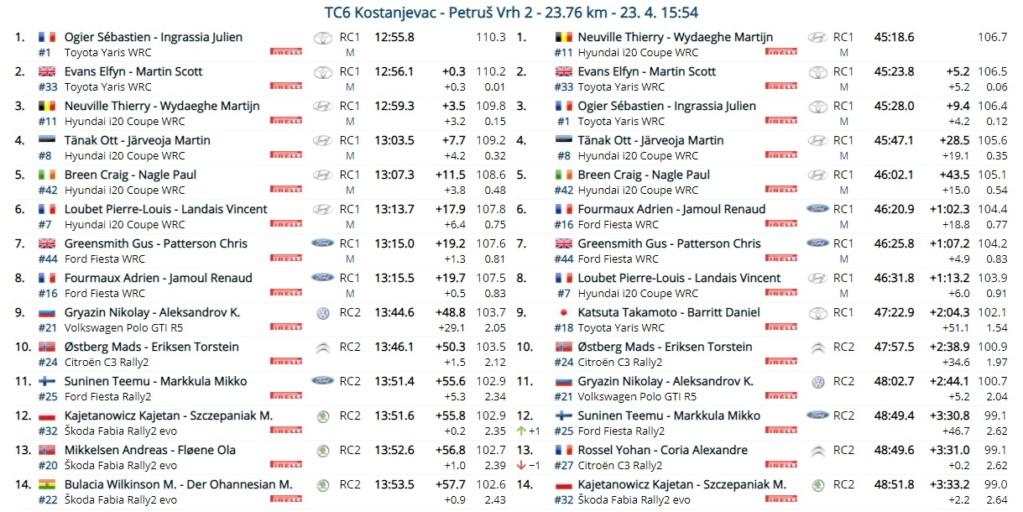 WRC: 46º Croatia Rally [22-25 Abril] - Página 6 21-04-28