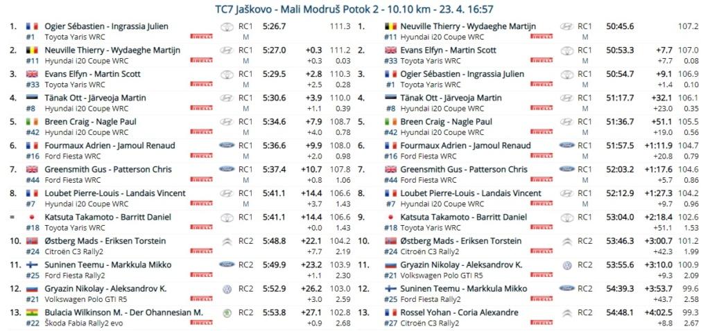 WRC: 46º Croatia Rally [22-25 Abril] - Página 6 21-04-30