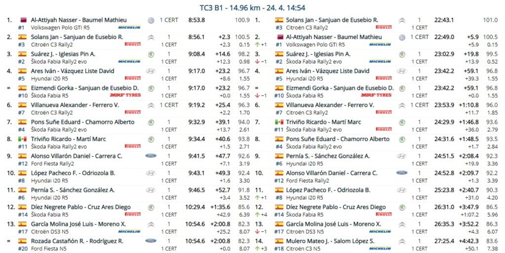 SCER + CERT: 10º Rallye Tierras Altas de Lorca [23-24 Abril] - Página 2 21-04-36