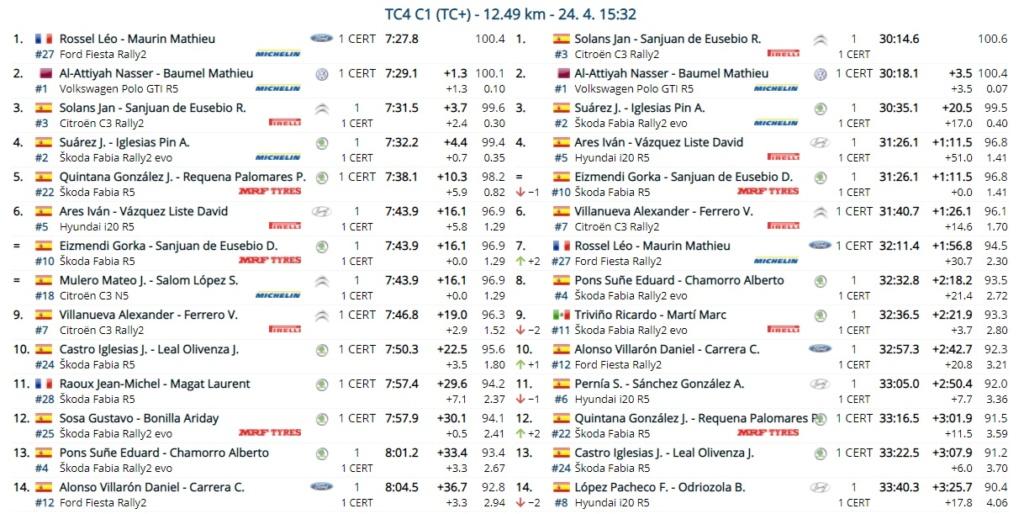 SCER + CERT: 10º Rallye Tierras Altas de Lorca [23-24 Abril] - Página 2 21-04-39