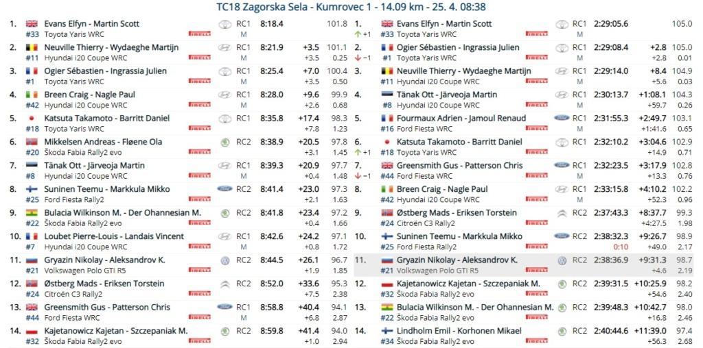 WRC: 46º Croatia Rally [22-25 Abril] - Página 11 21-04-44
