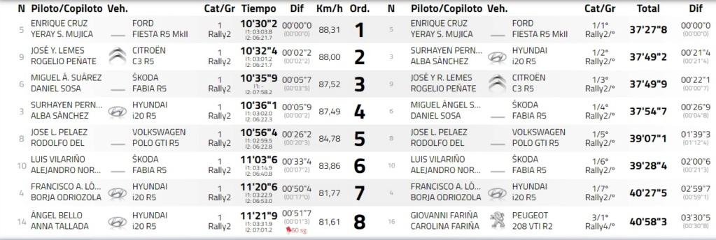 SCER: 30º Rallye Villa de Adeje BP Tenerife - Trofeo Cicar [13-15 Mayo] - Página 2 21-05-15