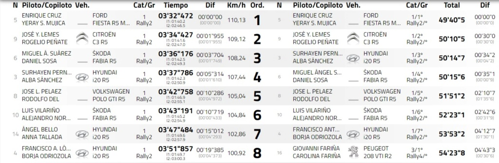 SCER: 30º Rallye Villa de Adeje BP Tenerife - Trofeo Cicar [13-15 Mayo] - Página 2 21-05-17