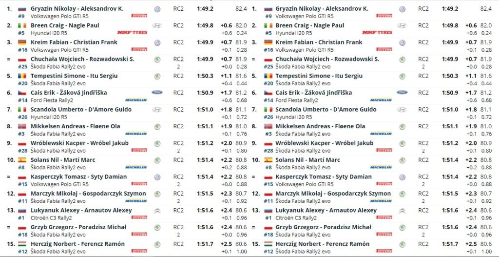 ERC: ORLEN 77º Rally Poland [18-20 Junio] 21-06-13