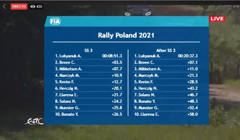 ERC: ORLEN 77º Rally Poland [18-20 Junio] 21-06-17