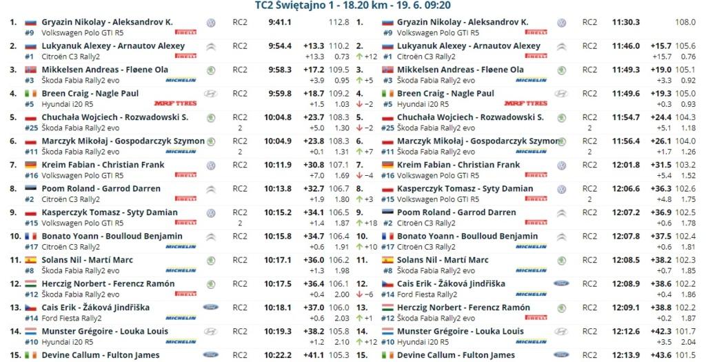 ERC: ORLEN 77º Rally Poland [18-20 Junio] 21-06-19