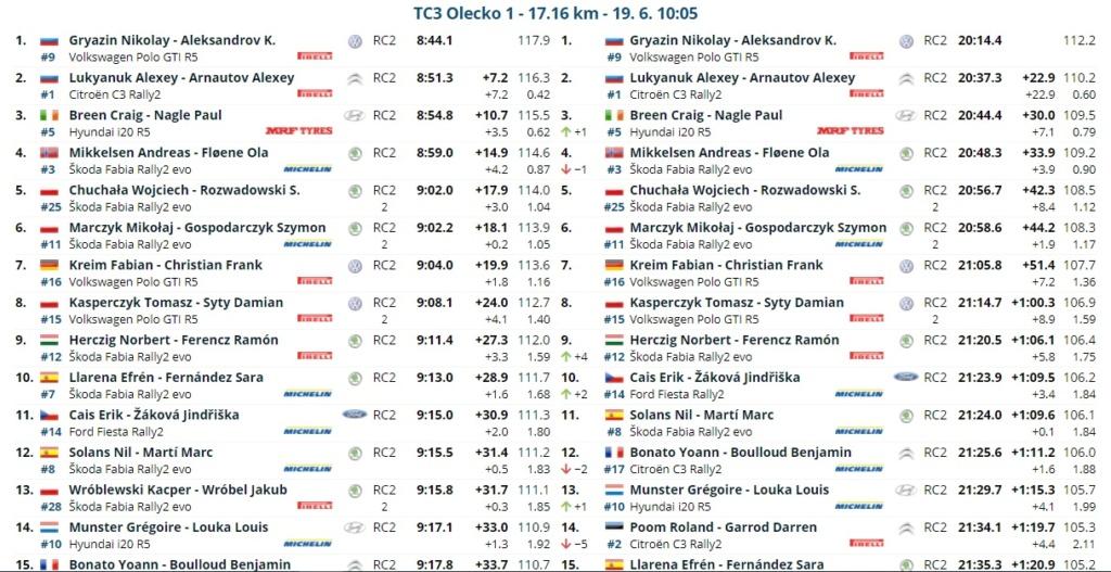 ERC: ORLEN 77º Rally Poland [18-20 Junio] 21-06-20