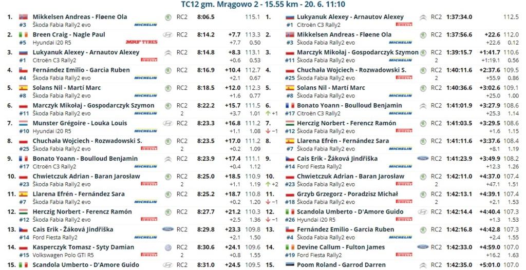 ERC: ORLEN 77º Rally Poland [18-20 Junio] - Página 2 21-06-25