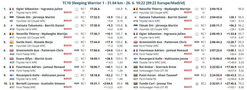 WRC: Safari Rally Kenya [23-27 Junio] - Página 4 21-06-28
