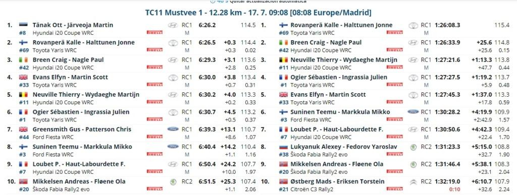 WRC: 11º Rally Estonia [15-18 Julio] - Página 2 21-07-20