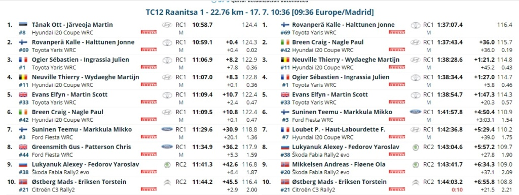 WRC: 11º Rally Estonia [15-18 Julio] - Página 2 21-07-22
