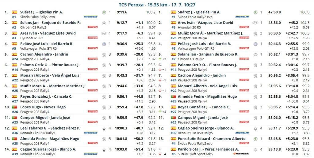 SCER: 54º Rally Ourense - Recalvi [16-17 Julio] - Página 2 21-07-23