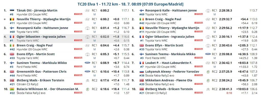 WRC: 11º Rally Estonia [15-18 Julio] - Página 3 21-07-27