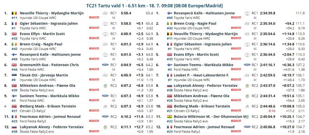 WRC: 11º Rally Estonia [15-18 Julio] - Página 3 21-07-28