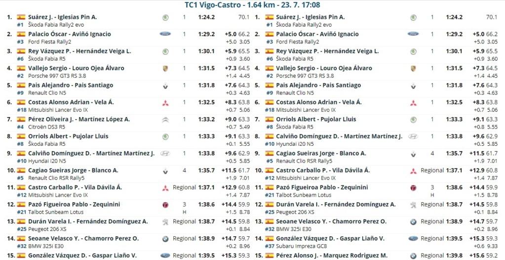 CERA: 54º Rallye Recalvi Rias Baixas [23-25 Julio] 21-07-33