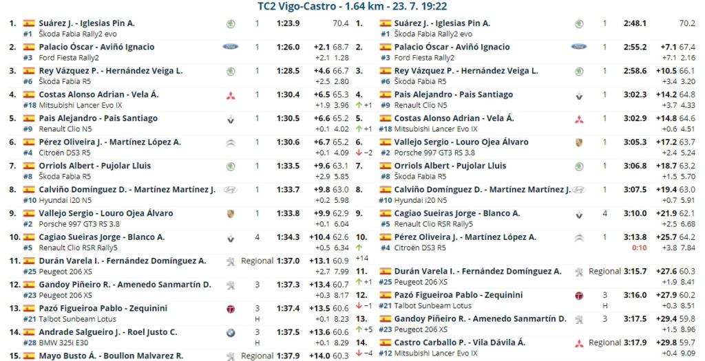 CERA: 54º Rallye Recalvi Rias Baixas [23-25 Julio] 21-07-35