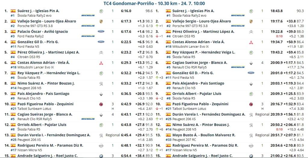 CERA: 54º Rallye Recalvi Rias Baixas [23-25 Julio] 21-07-39