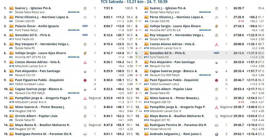 CERA: 54º Rallye Recalvi Rias Baixas [23-25 Julio] 21-07-41