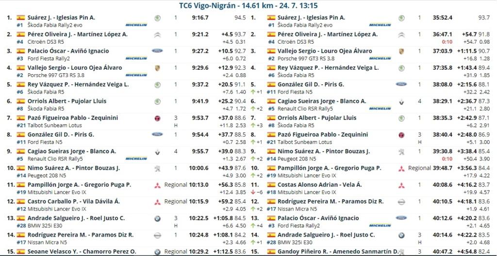 CERA: 54º Rallye Recalvi Rias Baixas [23-25 Julio] 21-07-45