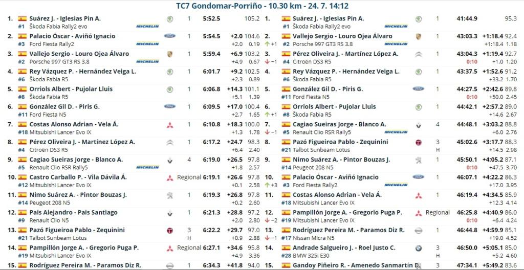 CERA: 54º Rallye Recalvi Rias Baixas [23-25 Julio] 21-07-49