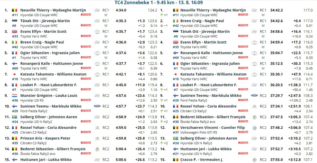WRC: RENTIES Ypres Rally [13-15 Agosto] - Página 2 21081313