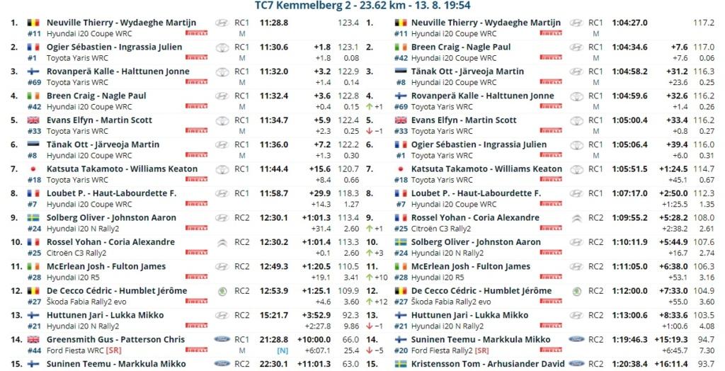 WRC: RENTIES Ypres Rally [13-15 Agosto] - Página 2 21081315
