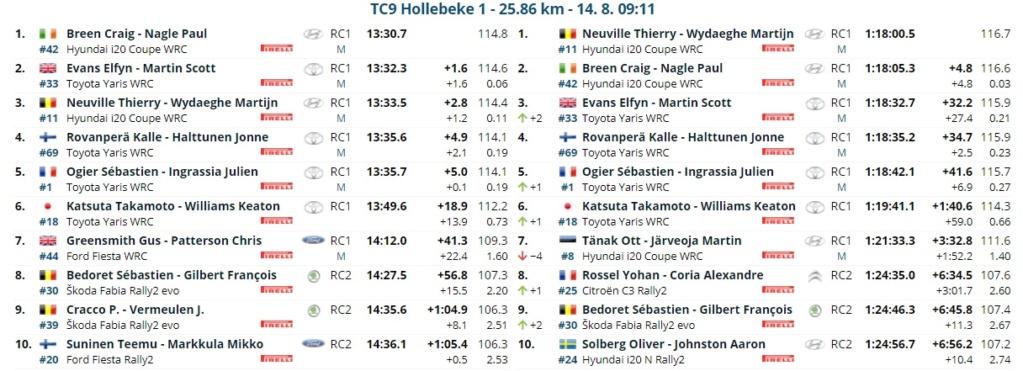 WRC: RENTIES Ypres Rally [13-15 Agosto] - Página 3 21081410