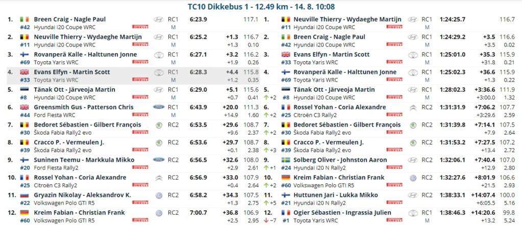 WRC: RENTIES Ypres Rally [13-15 Agosto] - Página 3 21081411