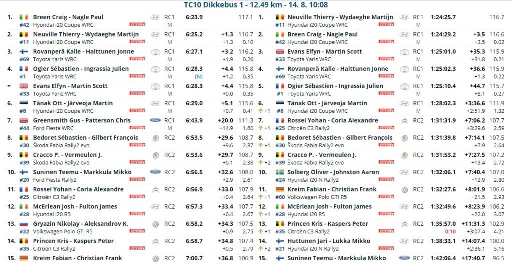 WRC: RENTIES Ypres Rally [13-15 Agosto] - Página 3 21081412
