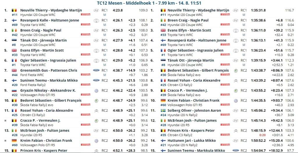 WRC: RENTIES Ypres Rally [13-15 Agosto] - Página 3 21081414