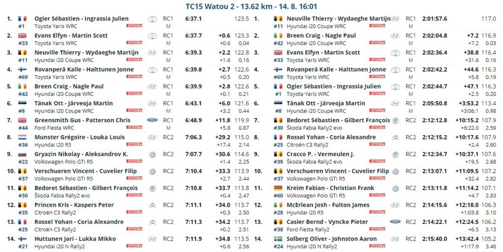 WRC: RENTIES Ypres Rally [13-15 Agosto] - Página 4 21081417