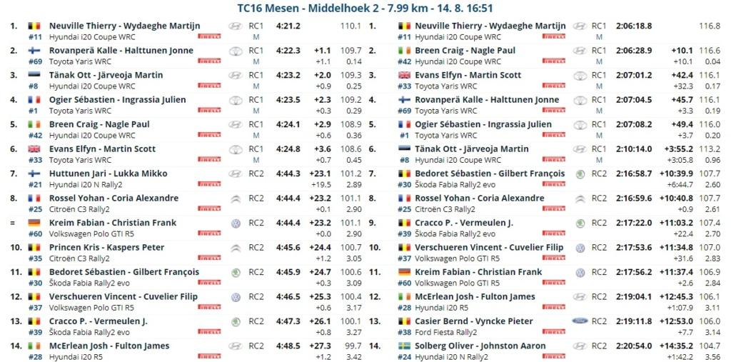 WRC: RENTIES Ypres Rally [13-15 Agosto] - Página 4 21081418